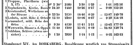 [merged small][table][ocr errors][ocr errors][merged small][ocr errors]