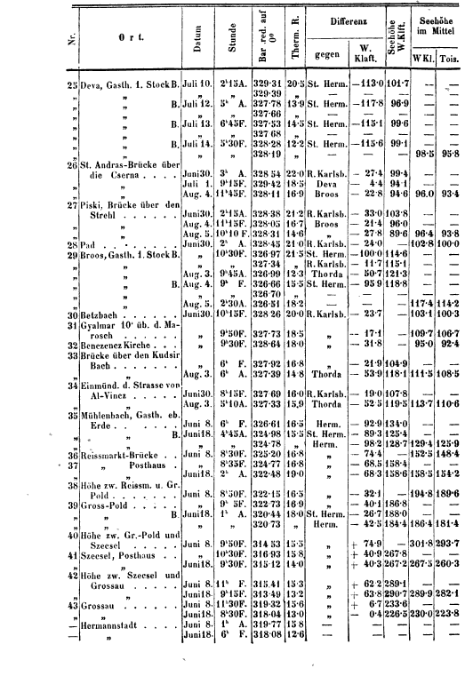 [ocr errors][table][graphic]